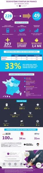 infographie_start-up_en_france