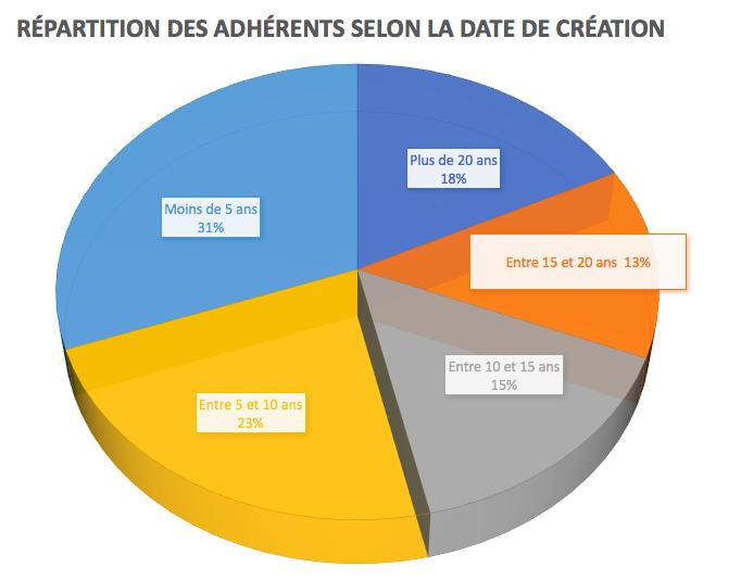 Qui sont les adh rents d 39 eurocloud eurocloud france for Micro entreprise qui marche