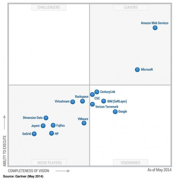 Gartner  Magic Quadrant IaaS 2014
