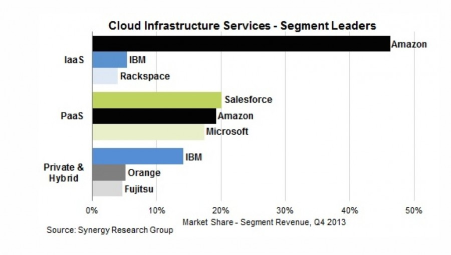 Services cloud d'infrastructure