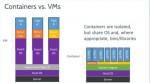 containers-versus-VM