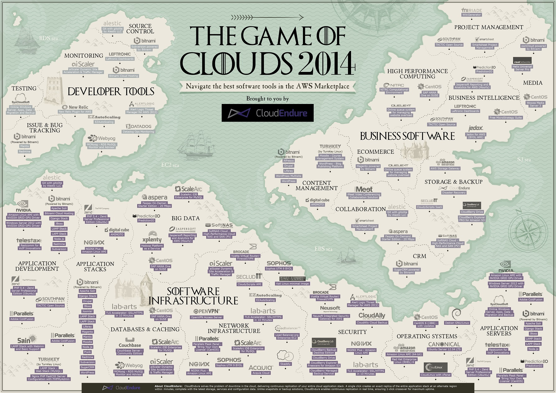 AWS-marketplace-game-of-clouds-map