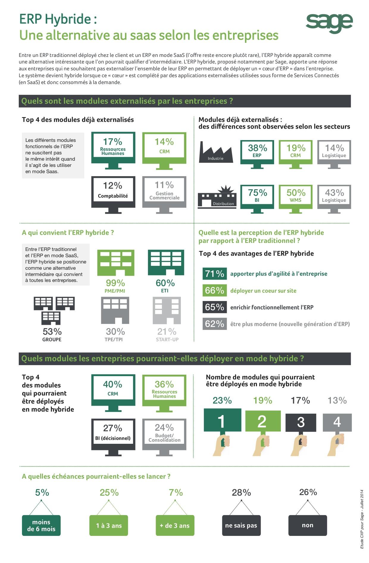 Infographie ERP hybrides Sage