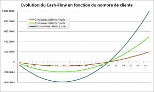 Evolution du Cash Flow