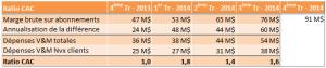 Ratio Customer Acquisition Costs
