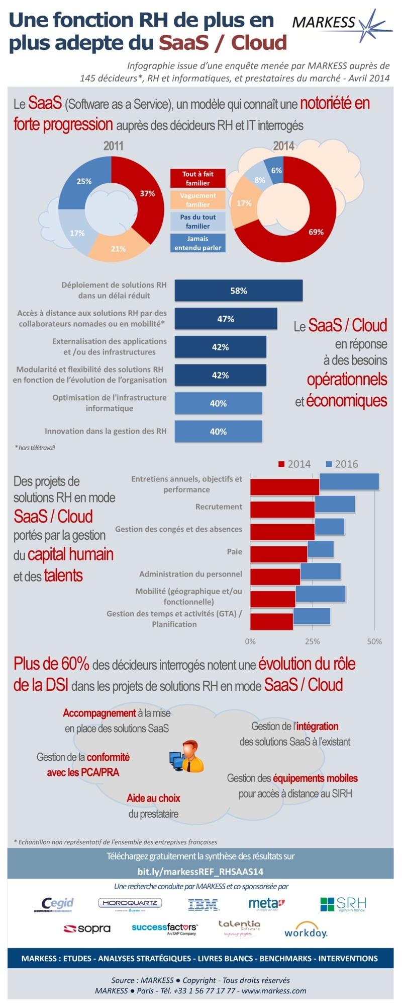 Infographie RH Markess