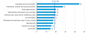 eurostat-secteurs