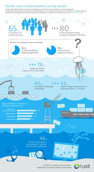 Infographie_conteneurs