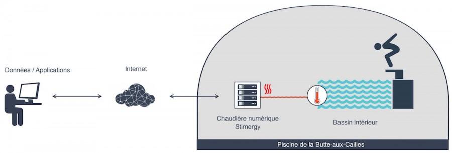 Petit-Schema_chaudiere numerique Stimergy_Butte-aux-Cailles